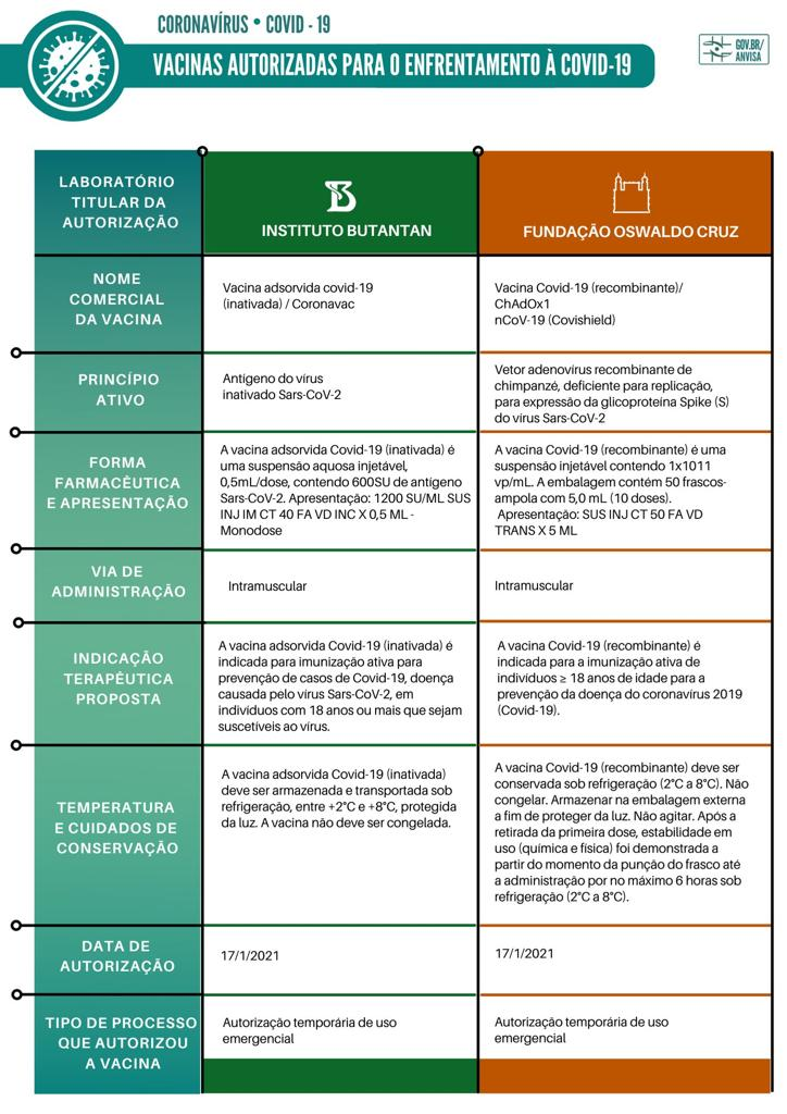 Vacinas autorizadas para o enfrentamento á Covid-19